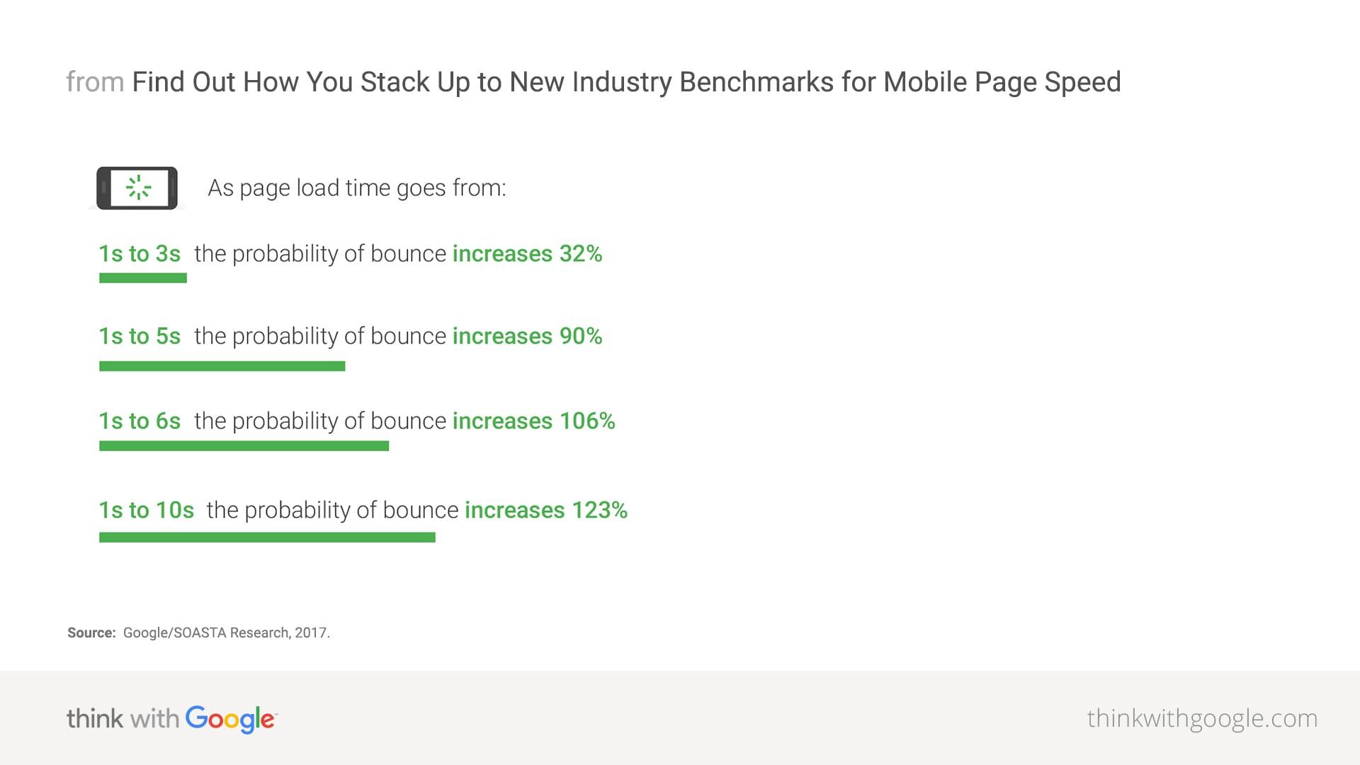 Uit onderzoek van Google blijkt dat de snelheid van jouw website direct invloed heeft op het gedrag van je bezoekers